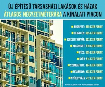 Újépítésű házak: nagyobb érték lett levegőn lenni